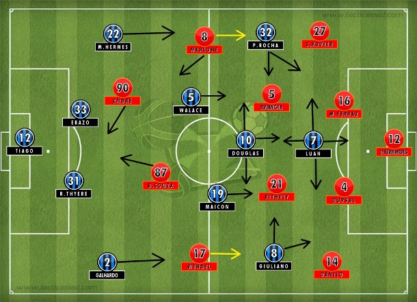 Grêmio no 4-2-3-1 com intensidade e movimentação; Sport no 4-4-2 compacto, mas sem profundidade e rapidez na frente.