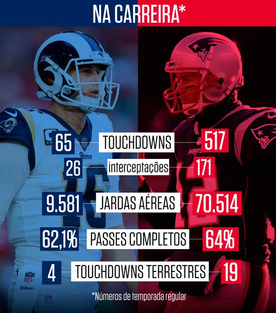 Super Bowl LIII, Los Angeles Rams x New England Patriots
