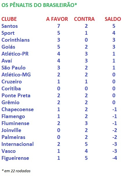 Santistas se aproximam de marcas superiores às de 2014