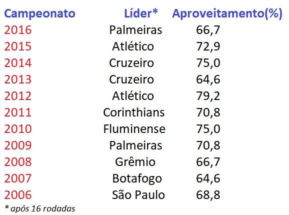 Pior desempenho em 16 rodadas é melhor do que o do trio Fla, Palmeiras e Atlético em 2017