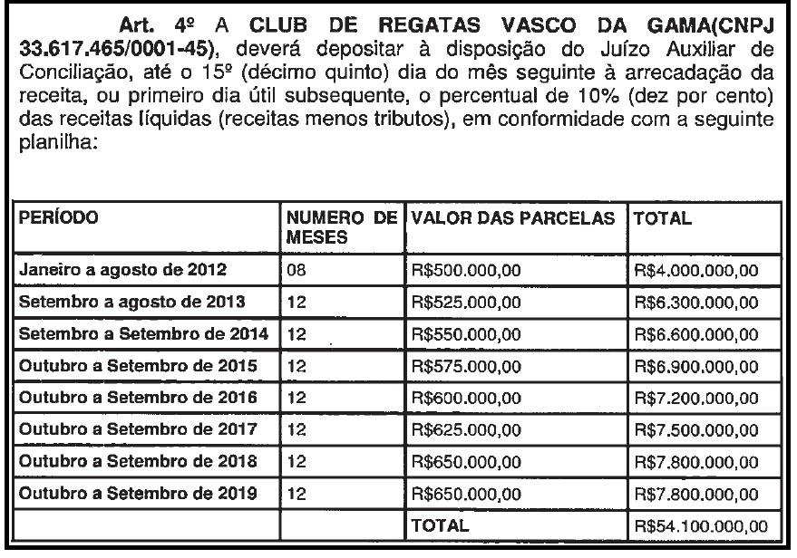 Vasco desembolsa altos valores mensais para quitar dívida com a Justiça do Trabalho