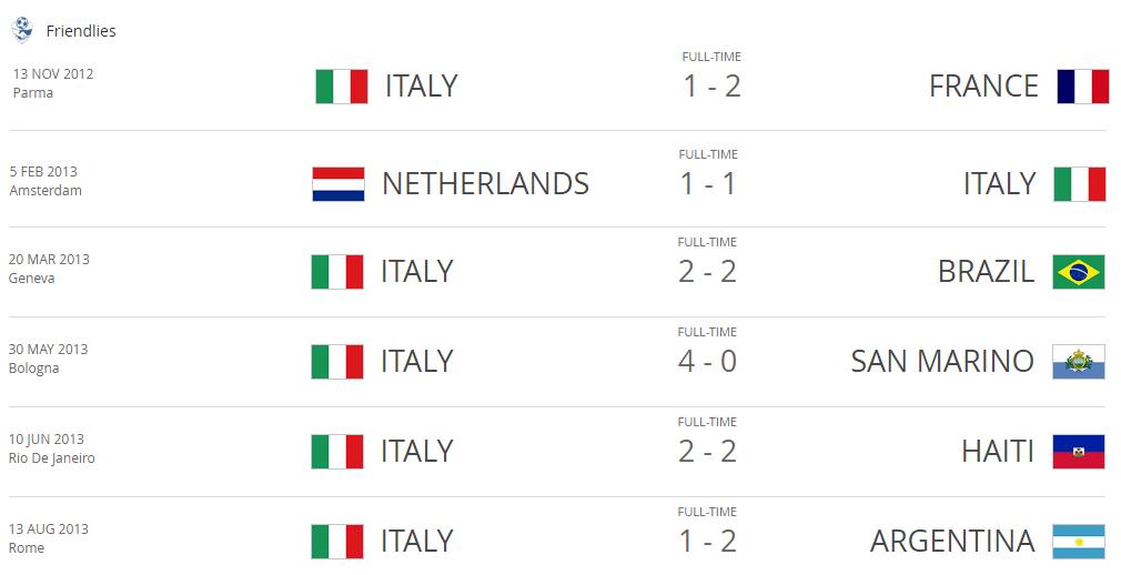 Itália acumulou amistosos e ficou sem cabeça-de-chave na Copa de 2014