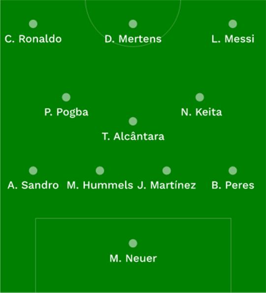 Seleção de melhores da Europa do Cies tem dois brasileiros, e nenhum é Neymar