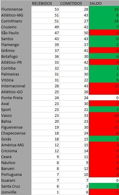 Ranking de pênaltis no Brasileirão desde 2010. Saiba quais são os líderes 6186decc4c5a2