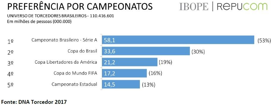 O Campeonato Brasileiro é o preferido e os Estaduais têm menos prestígio  com o torcedor b347e92633fa3