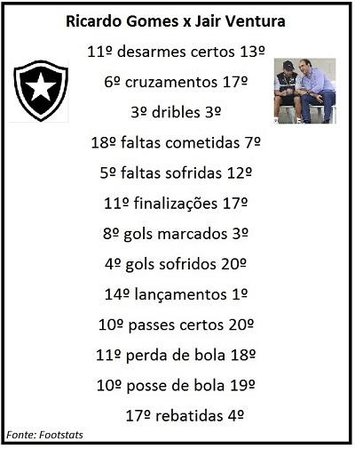 Botafogo mudou de técnico e alterou maneira de jogar
