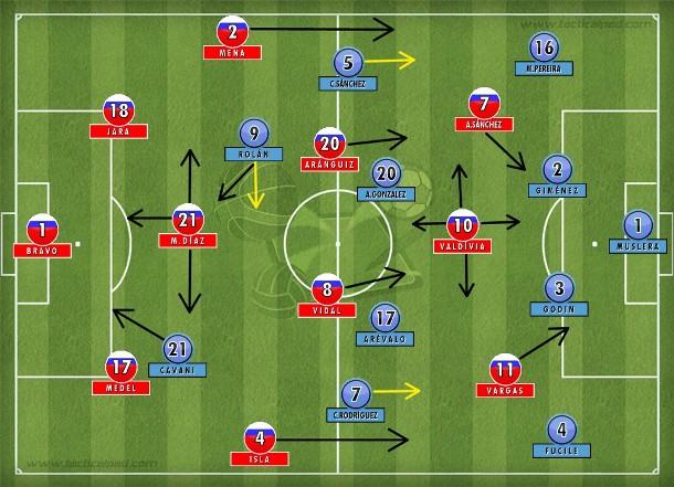 Chile no 4-3-3, mas com Díaz protegendo os zagueiros, Isla e Mena abrindo o jogo e muita movimentação na frente; Uruguai alternando marcação no 4-4-2.
