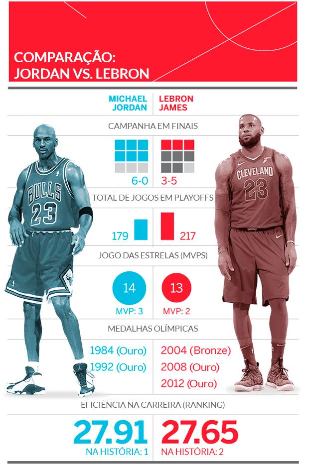 alarma cubo marcador  LeBron igualou número de partidas de Jordan, mas dá para compará-los? Veja  os números - ESPN