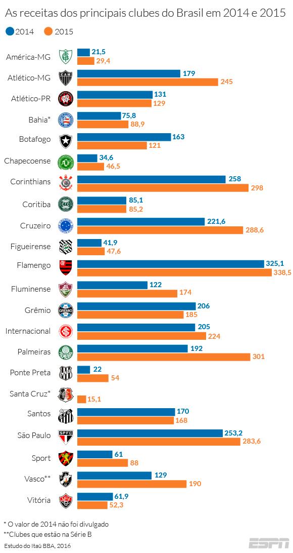 As receitas dos principais clubes do Brasil em 2014 e 2015