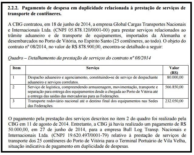 CGU apontou pagamentos duplicados feitos pela Ginástica brasileira