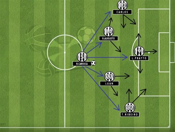 Na execução do 4-1-4-1, Rafael Carioca distribui o jogo para os quatro meias e Pratto no pivô. Velocidade, mobilidade e volume no ataque atleticano.