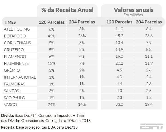 Botafogo tem de reservar quase metade das receitas para pagar ... e657847e7e782