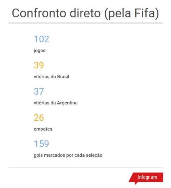 confronto direto brasil x argentina