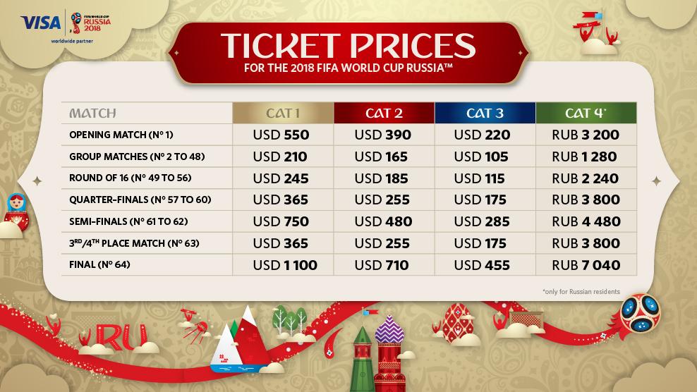 Saiba como comprar ingressos para a Copa do Mundo 2018