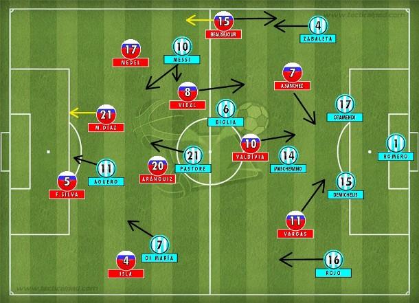 Chile buscando Vargas e Alexis Sánchez em velocidade entre laterais e zagueiros da Argentina que foi melhor enquanto teve Di María pela esquerda.