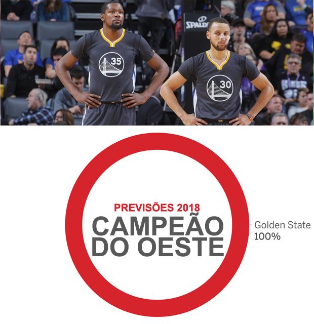 3458bfb607 Golden State Warriors será o campeão da NBA em 2018