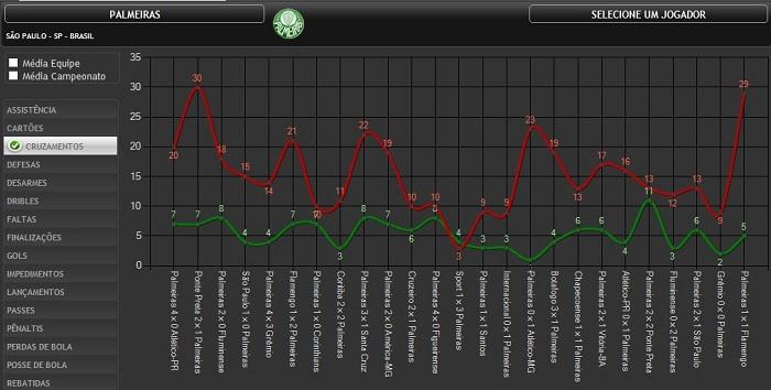Gráfico mostra a quantidade de cruzamentos certos e errados a cada partida do Palmeiras