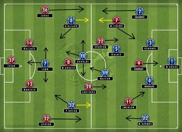 Grêmio trocando passes com mobilidade na frente, mas pouco efetivo; Flamengo vertical procurando Guerrero e defendendo o lado esquerdo com Cirino.