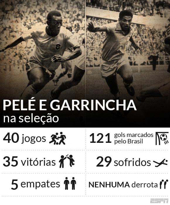 Pelé e Garrincha  Último jogo da maior dupla da história do futebol ... 5b3420f937cc2