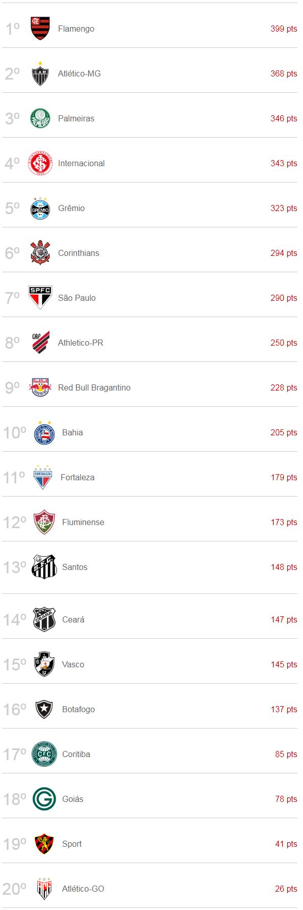 Guia Do Brasileirao 2020 Flamengo Bicampeao Quase Unanime E Atletico Mg A Frente Do Palmeiras Veja A Cotacao Espn Fox Do Torneio