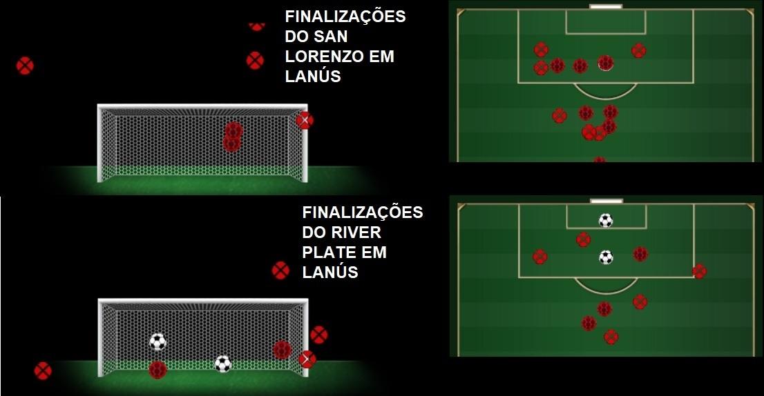 As finalizações sofridas pelo Lanús ao receber San Lorenzo e River Plate em  seu estádio 4c87034b89ff8
