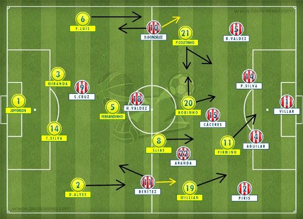 Seleção brasileira começou bem, com mobilidade e volume até abrir o placar, depois abdicou do jogo e o Paraguai cresceu pela esquerda com Benítez.