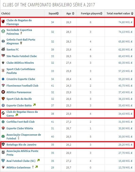 Investimento do Flamengo em seu elenco é maior do que Botafogo e Vasco somados