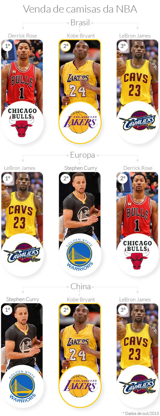 Kobe Bryant - ESPN.com.br a8b45bf87e43a