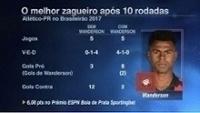 Destaque, Wanderson lidera como melhor zagueiro do Brasileiro