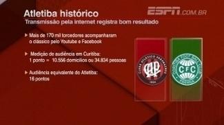 Atletiba histórico: veja a ótima audiência da transmissão do clássico paranaense pela internet