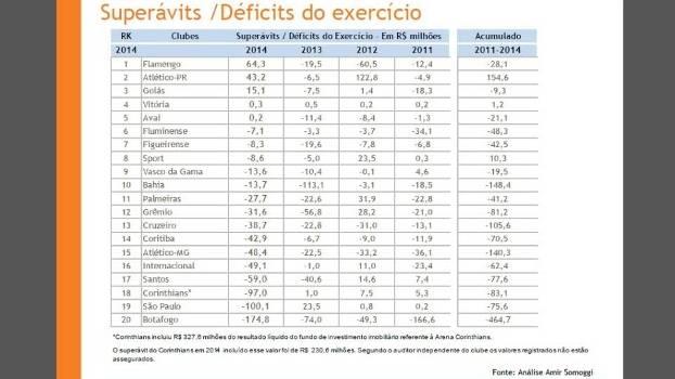 15 dos 20 principais clubes do Brasil tiveram déficit em 2014