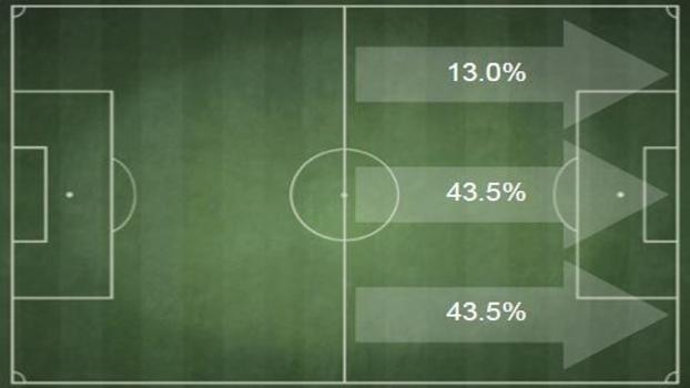 Olhe por onde o São Paulo entra no terço final do campo em jogadas que resultaram em gols