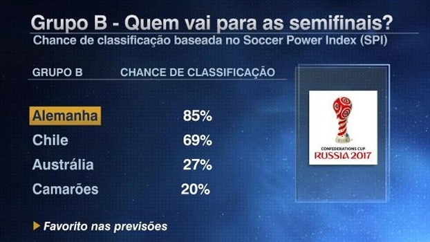 Tela SPI grupo B Copa das Confederações