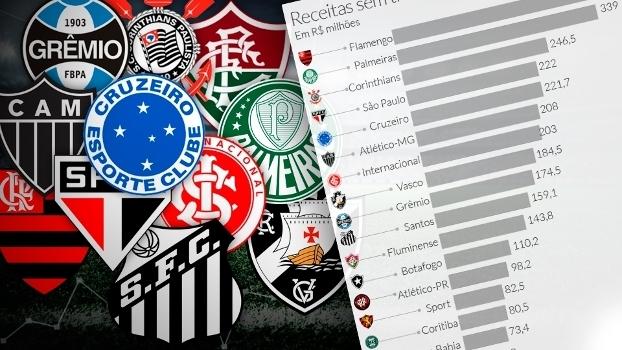 Veja abaixo os rankings das finanças dos clubes brasileiros em 2015