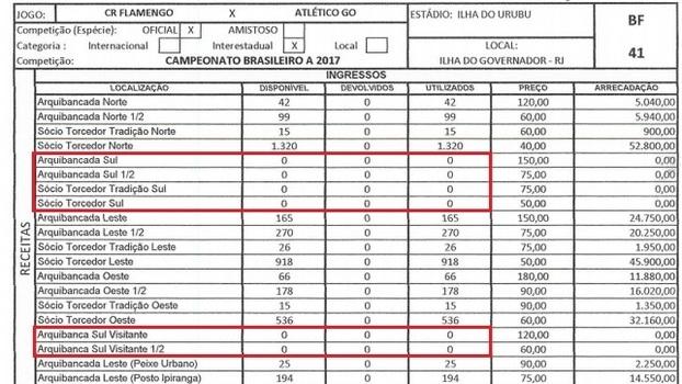 No borderô de Flamengo x Atlético-GO  setor sul não teve ingressos vendidos 96f20a0c225be