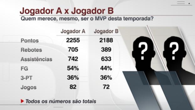 9fab15e9ec Por que o MVP da NBA neste ano não será aquele que deveria ser | Blogs -  ESPN