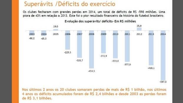 Somados, principais clubes do país tiveram perdas de R$ 598 milhões no ano passado