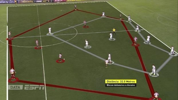 O Santos, em seu momento ofensivo, tenta abrir o campo. Enquanto isso, São Paulo tenta diminuir a área de atuação do rival