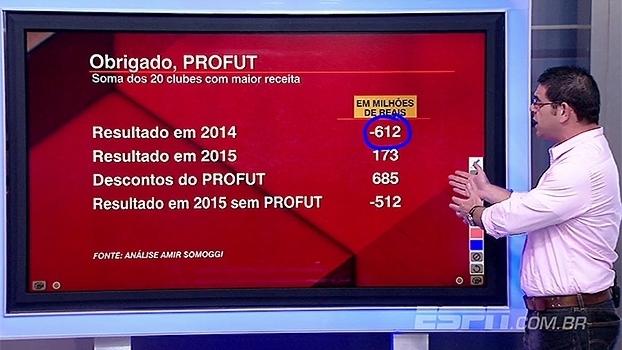 3f5e2ac1c3 Especialista explica como Profut ajudou no superávit dos clubes