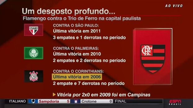 Números vergonhosos do Flamengo jogando na cidade de São Paulo contra times paulistas