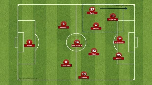 4-3-3 do Bayern contra o Darmstadt teve o lado esquerdo muito forte