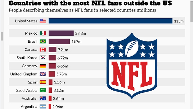 08a4d2420fdff Pesquisa NFL Fãs Fora dos Estados Unidos Global Web Index Statista The  Independent 04 02