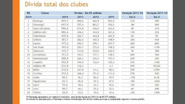Dívidas dos clubes brasileiros aumentaram 16,8% em relação a 2013