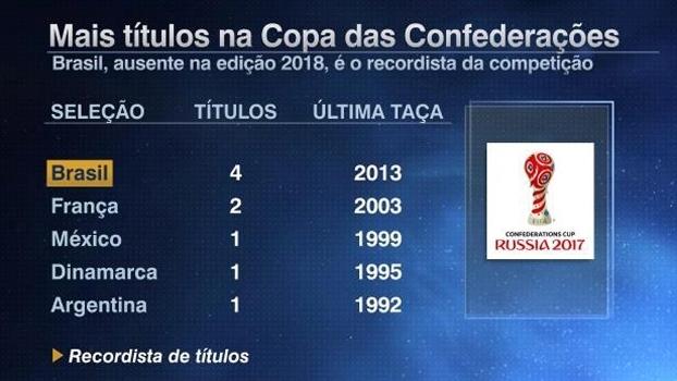 Tela títulos Copa das Confederações