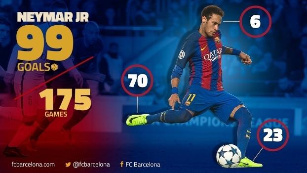 A um gol dos 100  Neymar e a contagem regressiva para grupo seleto ... 46d9e9ebab663