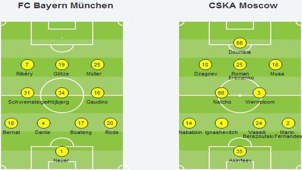 Vitória do Bayern sobre o CSKA Moscou foi (mais) uma aula tática ... 6a43573af3253