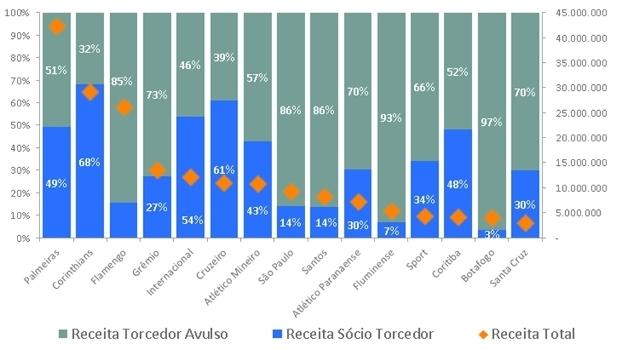 Gráfico mostra peso da presença de sócios-torcedores na renda de bilheteria dos clubes
