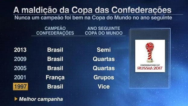 Tela maldição Copa das Confederações