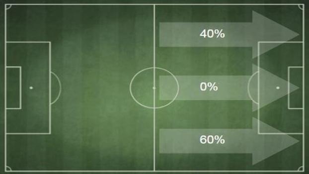 Olhe por onde o Corinthians entra no terço final do campo em jogadas que resultaram em gols