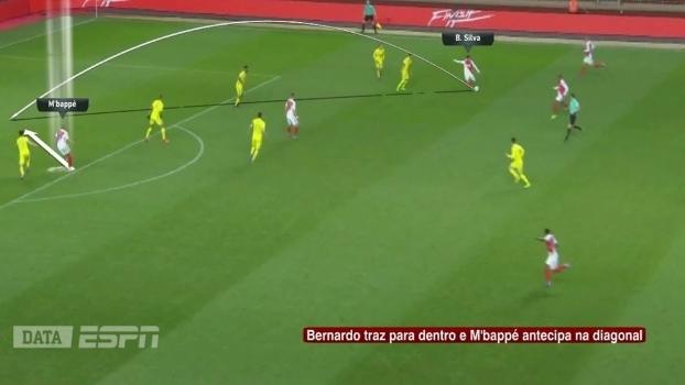 Lance muito corriqueiro no momento ofensivo do Monaco: bola na diagonal de Bernardo Silva para M'bappé